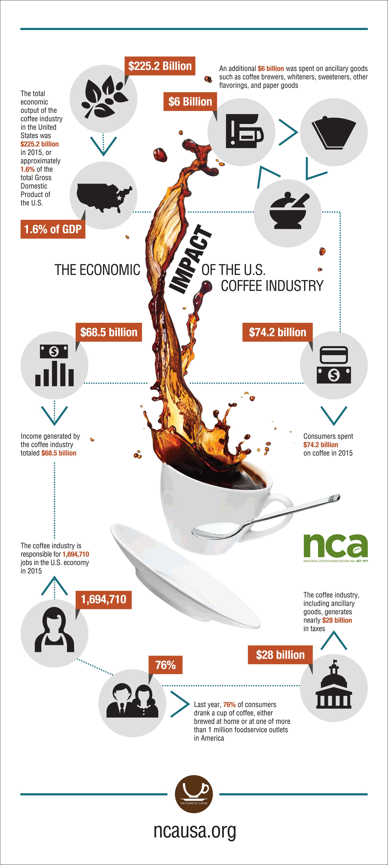 economic-impact-coffee