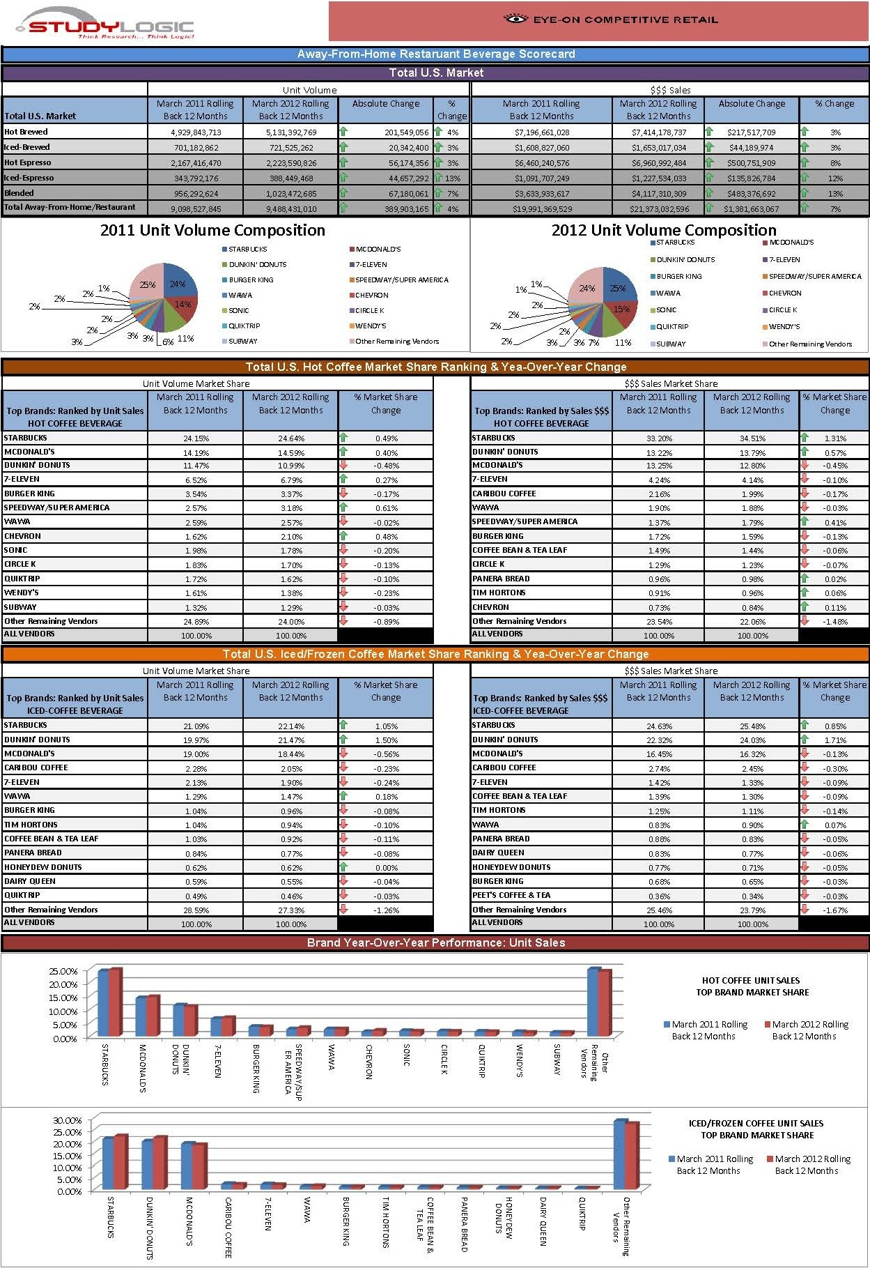 wendys international balanced scorecard