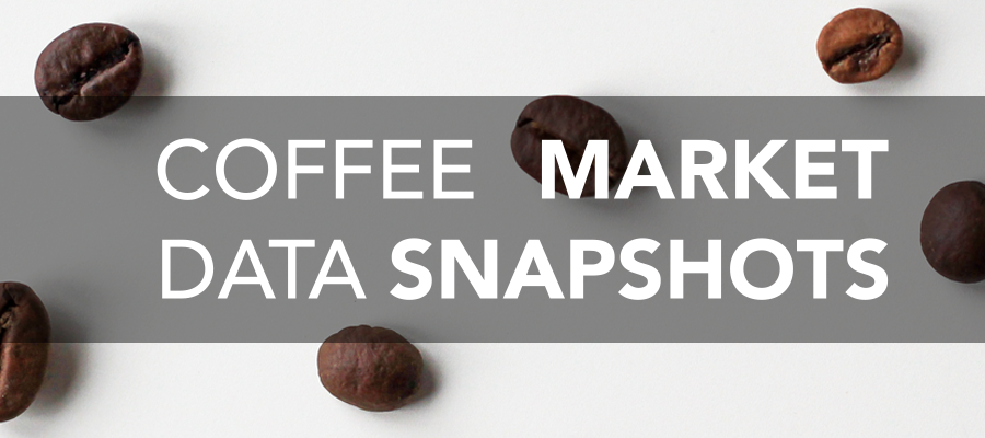 Coffee Market Data Snapshots