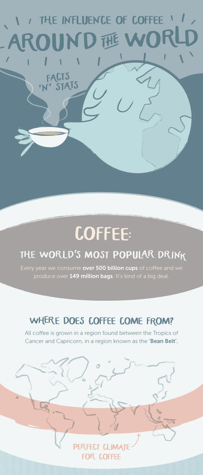The Influence of Coffee Around the World Infographic