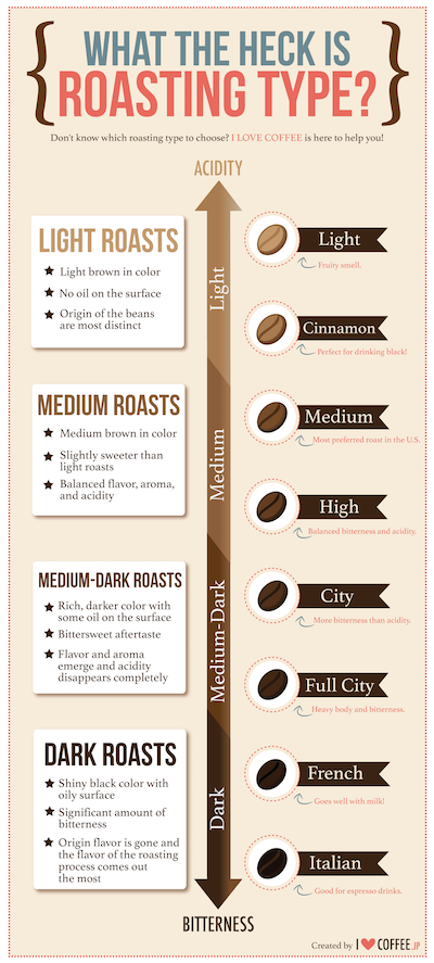roast-type-infographic