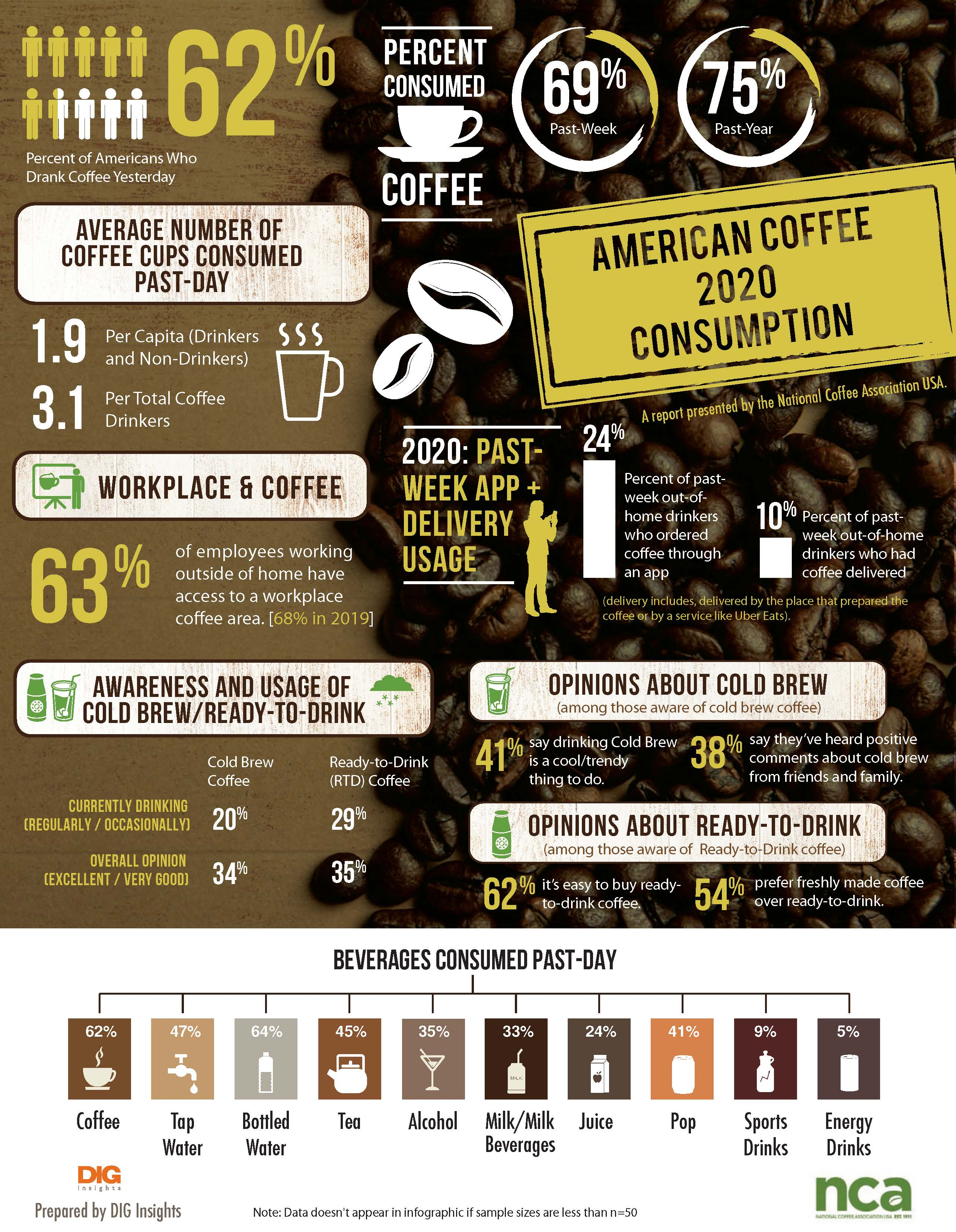 NCDT-2020-infographic-coffee-trends